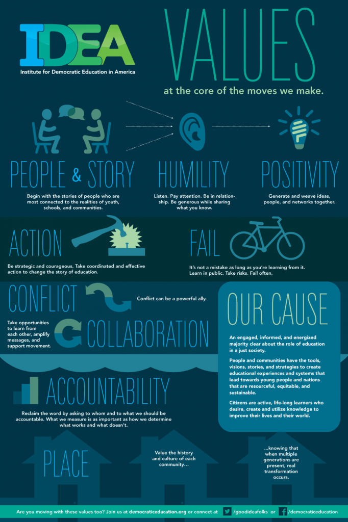 Values Infographic from IDEA